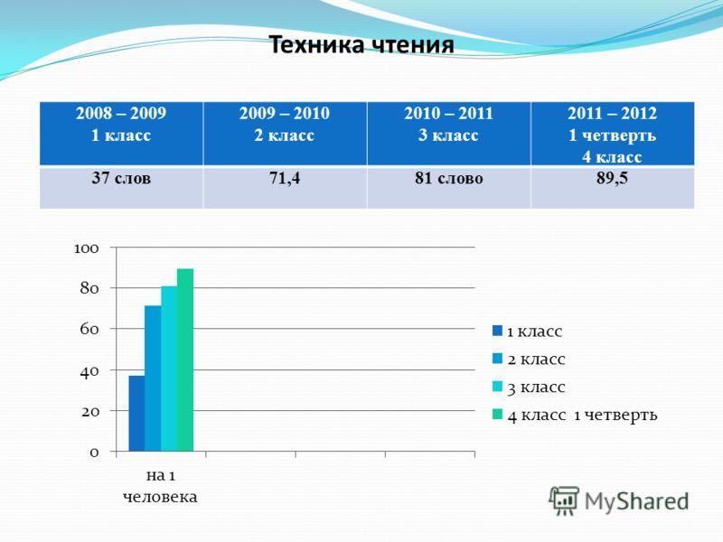 Техника чтения 2008 – 2009 1 класс 2009 – 2010 2 класс 2010 – 2011 3 класс 2011 – 2012 1 четверть 4 класс 37 слов71,481 слово89,5