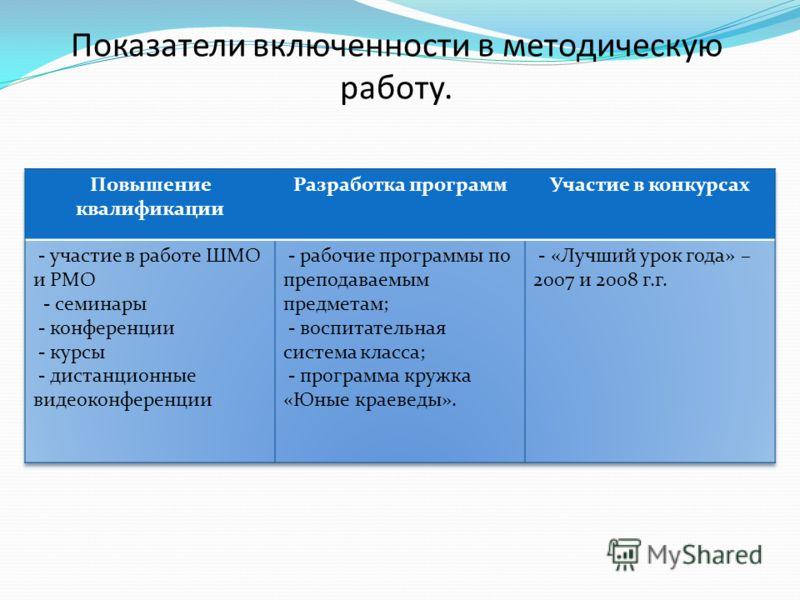 Показатели включенности в методическую работу.