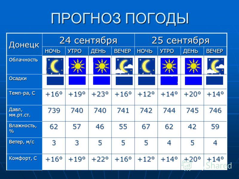 ПРОГНОЗ ПОГОДЫ Донецк 24 сентября 25 сентября НОЧЬУТРОДЕНЬВЕЧЕРНОЧЬУТРОДЕНЬВЕЧЕР Облачность Осадки Темп-ра, С +16° +19° +23° +16° +12° +14° +20° +14° Давл, мм.рт.ст. 739740740741742744745746 Влажность, % 6257465567624259 Ветер, м/с 33555454 Комфорт,