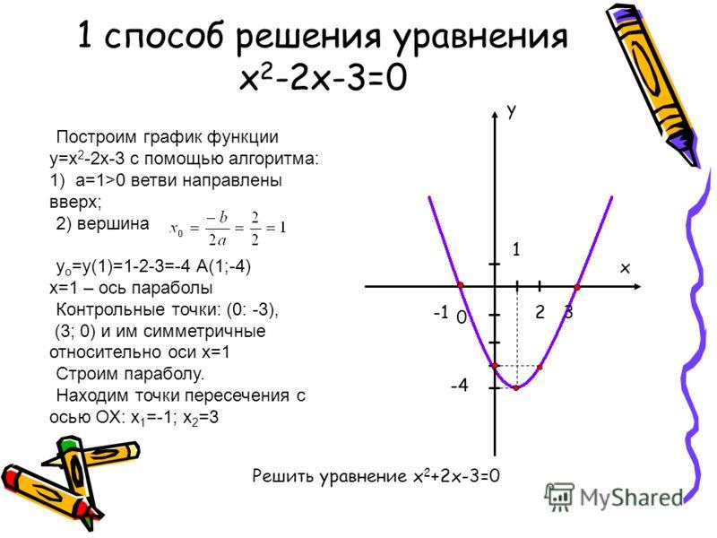 Построим график функции у=х 2 -2х-3 с помощью алгоритма: 1) а=1>0 ветви направлены вверх; 2) вершина у о =у(1)=1-2-3=-4 А(1;-4) х=1 – ось параболы Контрольные точки: (0: -3), (3; 0) и им симметричные относительно оси х=1 Строим параболу. Находим точк