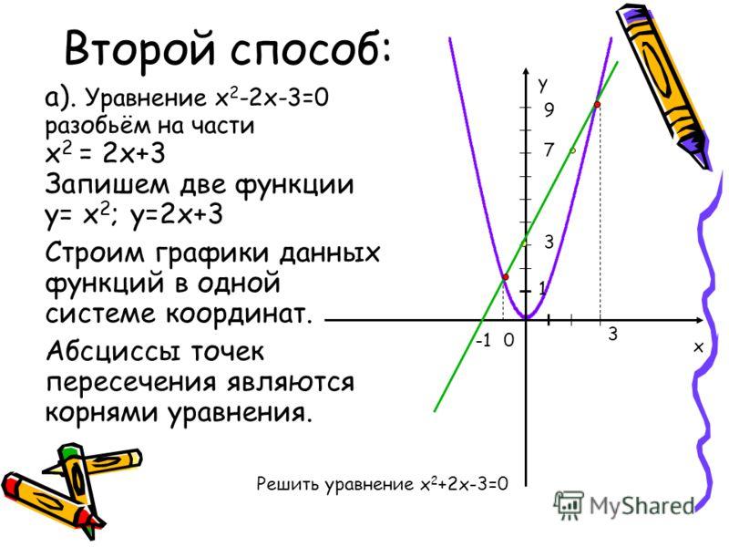 Второй способ: а). Уравнение х 2 -2х-3=0 разобьём на части х 2 = 2х+3 Запишем две функции у= х 2 ; у=2х+3 Строим графики данных функций в одной системе координат. Абсциссы точек пересечения являются корнями уравнения. 0 1 х у 3 7 9 3 Решить уравнение