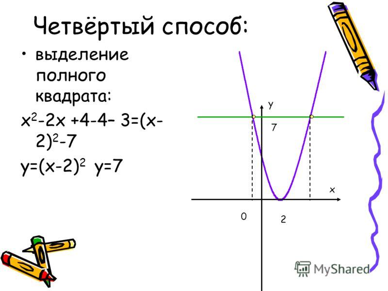 Четвёртый способ: выделение полного квадрата: х 2 -2х +4-4– 3=(х- 2) 2 -7 y=(х-2) 2 y=7 y x 0 2 7