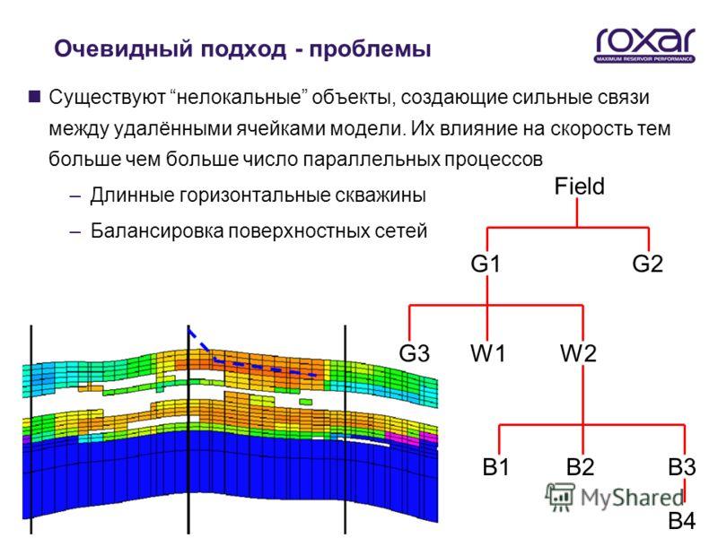 Очевидный подход - проблемы nСуществуют нелокальные объекты, создающие сильные связи между удалёнными ячейками модели. Их влияние на скорость тем больше чем больше число параллельных процессов –Длинные горизонтальные скважины –Балансировка поверхност