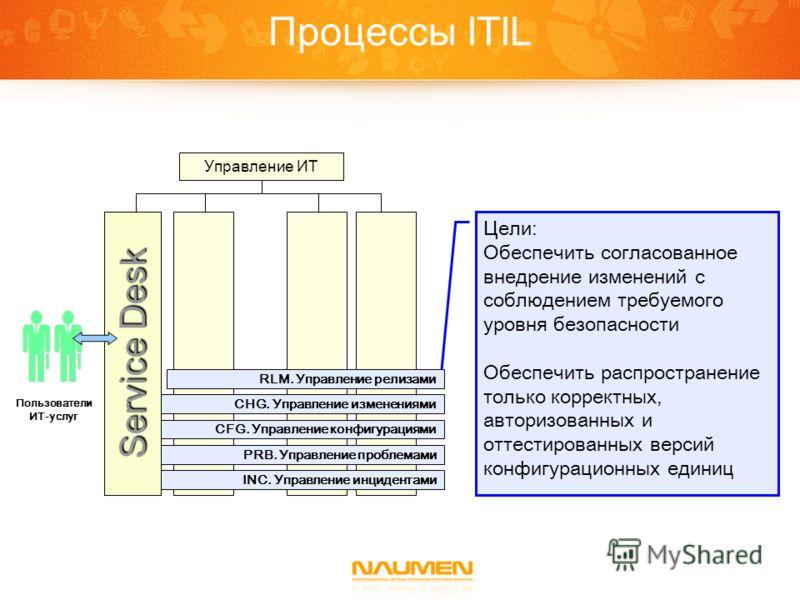 Процессы ITIL Цели: Обеспечить согласованное внедрение изменений с соблюдением требуемого уровня безопасности Обеспечить распространение только корректных, авторизованных и оттестированных версий конфигурационных единиц Управление ИТ INC. Управление