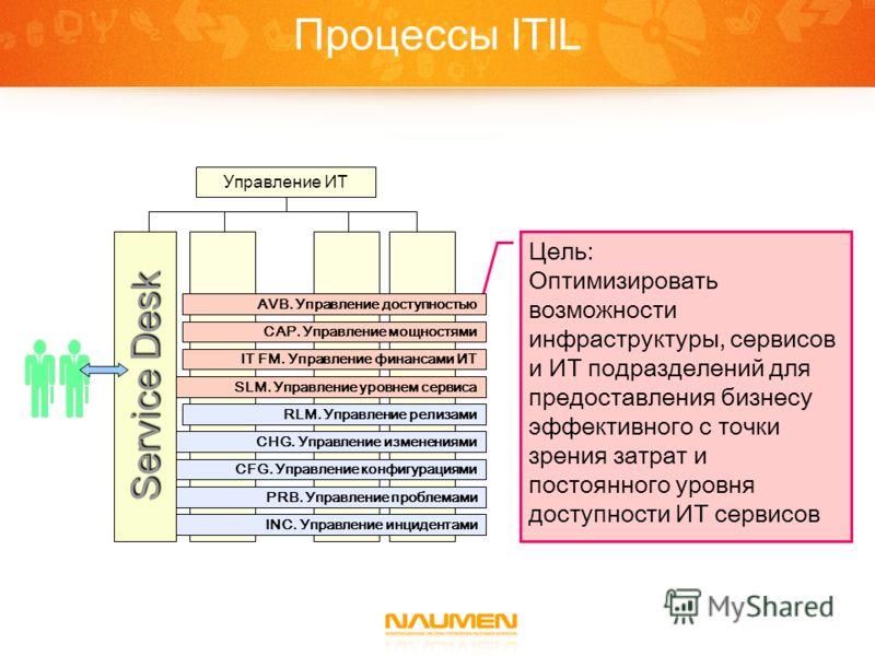 Процессы ITIL Цель: Оптимизировать возможности инфраструктуры, сервисов и ИТ подразделений для предоставления бизнесу эффективного с точки зрения затрат и постоянного уровня доступности ИТ сервисов Управление ИТ INC. Управление инцидентами PRB. Управ