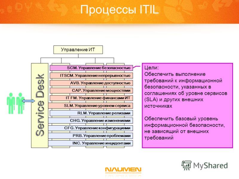 Процессы ITIL Цели: Обеспечить выполнение требований к информационной безопасности, указанных в соглашениях об уровне сервисов (SLA) и других внешних источниках Обеспечить базовый уровень информационной безопасности, не зависящий от внешних требовани