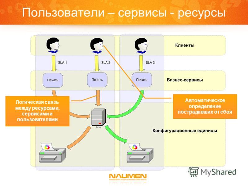 Пользователи – сервисы - ресурсы Автоматическое определение пострадавших от сбоя Логическая связь между ресурсами, сервисами и пользователями