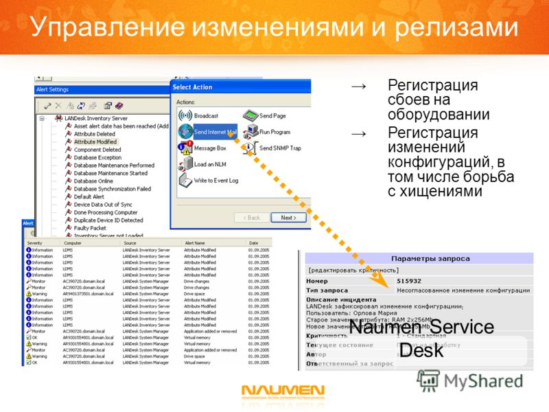 Naumen Service Desk Регистрация сбоев на оборудовании Регистрация изменений конфигураций, в том числе борьба с хищениями Управление изменениями и релизами