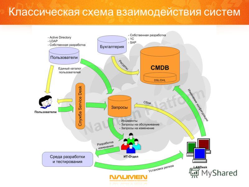 Классическая схема взаимодействия систем