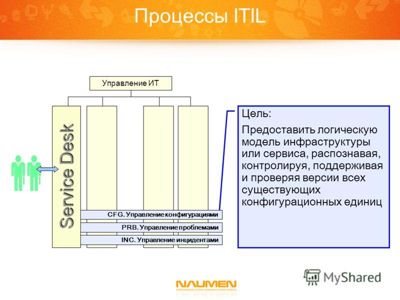 Процессы ITIL Цель: Предоставить логическую модель инфраструктуры или сервиса, распознавая, контролируя, поддерживая и проверяя версии всех существующих конфигурационных единиц Управление ИТ INC. Управление инцидентами PRB. Управление проблемами CFG.