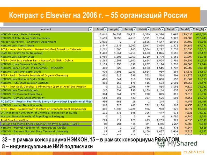 Контракт с Elsevier на 2006 г. – 55 организаций России 32 – в рамках консорциума НЭИКОН, 15 – в рамках консорциума РОСАТОМ, 8 – индивидуальные НИИ-подписчики
