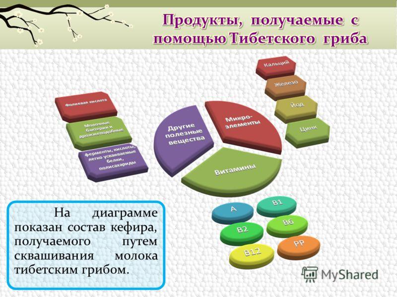 Считается, что гриб имеет множество полезных свойств: