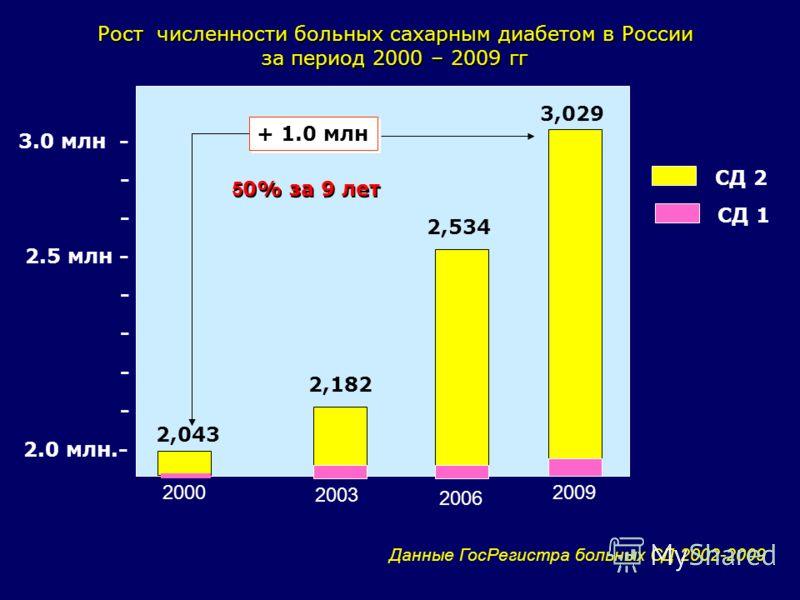 2.0 млн.- 3.0 млн - - 2.5 млн - - - 2003 2009 Рост численности больных сахарным диабетом в России за период 2000 – 2009 гг 2,182 3,029 Данные ГосРегистра больных СД 2002-2009 2,043 2000 + 1.0 млн СД 2 СД 1 5 0% за 9 лет 2,534 2006