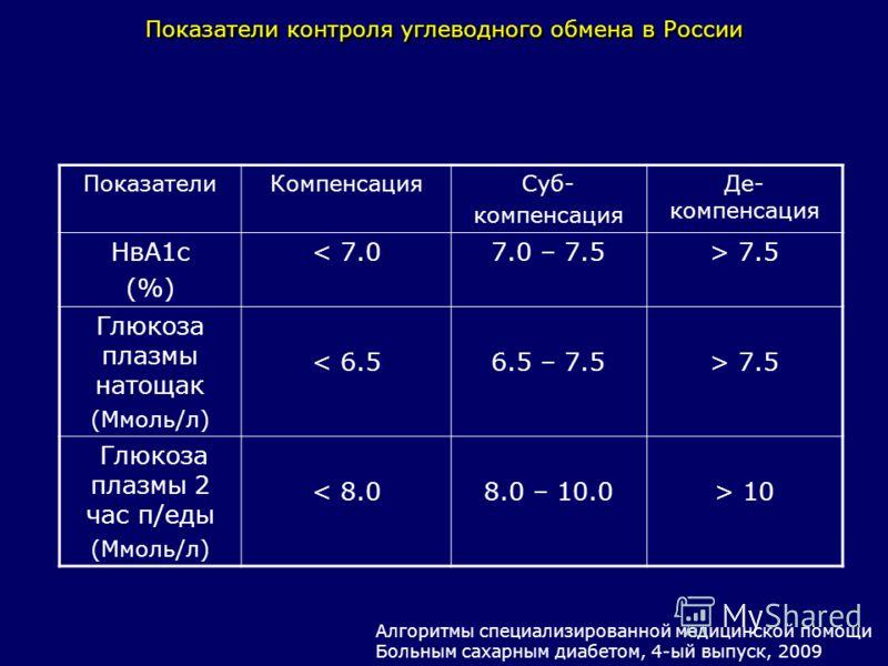 ПоказателиКомпенсацияСуб- компенсация Де- компенсация НвА1с (%) < 7.07.0 – 7.5> 7.5 Глюкоза плазмы натощак (Ммоль/л) < 6.56.5 – 7.5> 7.5 Глюкоза плазмы 2 час п/еды (Ммоль/л) < 8.08.0 – 10.0> 10 Показатели контроля углеводного обмена в России Алгоритм