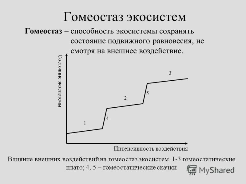 Гомеостаз экосистем Гомеостаз – способность экосистемы сохранять состояние подвижного равновесия, не смотря на внешнее воздействие. 1 2 Состояние экосистемы Интенсивность воздействия 3 4 5 Влияние внешних воздействий на гомеостаз экосистем. 1-3 гомео