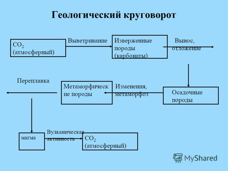 Геологический круговорот Выветривание Изверженные породы (карбонаты) Вынос, отложение Осадочные породы Изменения, метаморфоз Метаморфическ ие породы Переплавка магма Вулканическая активность СО 2 (атмосферный)