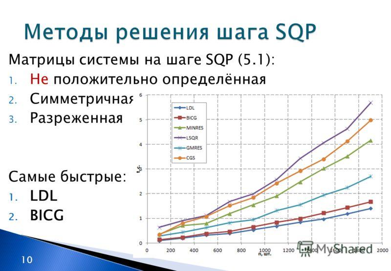 Матрицы системы на шаге SQP (5.1): 1. Не положительно определённая 2. Симметричная 3. Разреженная Самые быстрые: 1. LDL 2. BICG 10