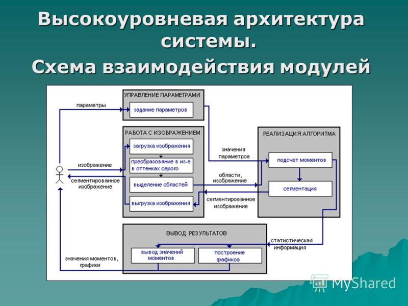 Высокоуровневая архитектура системы. Схема взаимодействия модулей