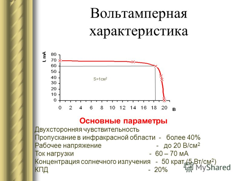 Вольтамперная характеристика S=1cм 2 Основные параметры Двухсторонняя чувствительность Пропускание в инфракрасной области - более 40% Рабочее напряжение - до 20 В/см 2 Ток нагрузки - 60 – 70 мА Концентрация солнечного излучения - 50 крат (5 Вт/см 2 )