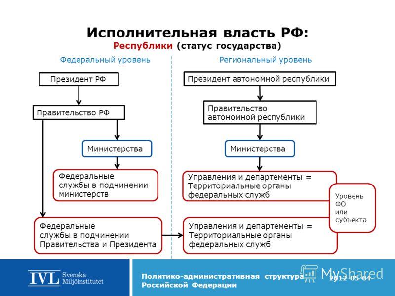 Президент Российской Федерации   Википедия