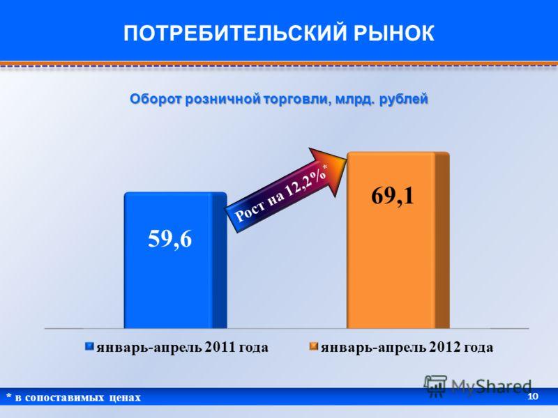 * в сопоставимых ценах 10 ПОТРЕБИТЕЛЬСКИЙ РЫНОК Оборот розничной торговли, млрд. рублей Рост на 12,2% *