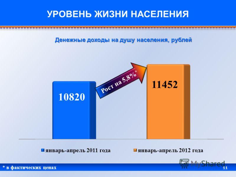 * в фактических ценах 11 УРОВЕНЬ ЖИЗНИ НАСЕЛЕНИЯ Денежные доходы на душу населения, рублей Рост на 5,8% *