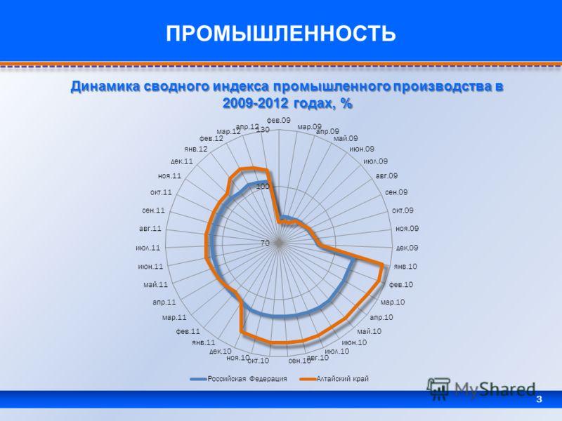 3 ПРОМЫШЛЕННОСТЬ Динамика сводного индекса промышленного производства в 2009-2012 годах, %