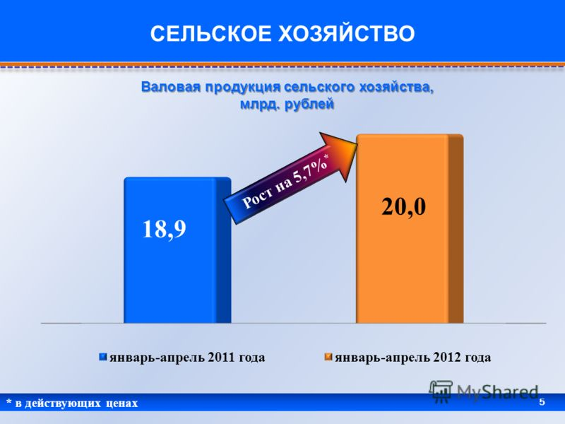 * в действующих ценах 5 СЕЛЬСКОЕ ХОЗЯЙСТВО Валовая продукция сельского хозяйства, млрд. рублей Рост на 5,7% *