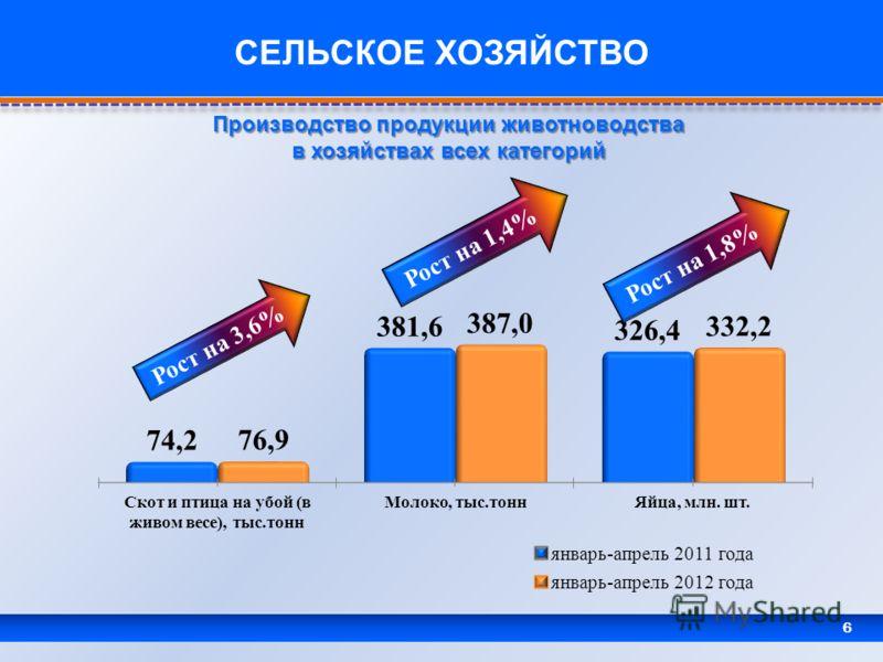 6 СЕЛЬСКОЕ ХОЗЯЙСТВО Рост на 3,6% Рост на 1,4% Рост на 1,8% Производство продукции животноводства в хозяйствах всех категорий
