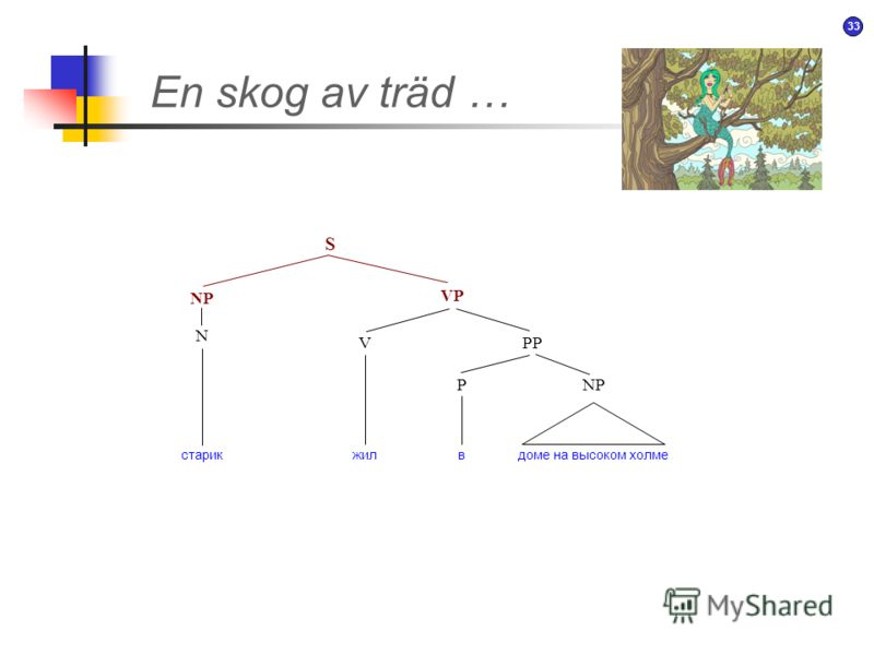 32 Att utveckla en syntax … Старик жил в доме на высоком холме. NP VP Старик жил с давних пор в доме на очень высоком холме. AdvPPP AdjP