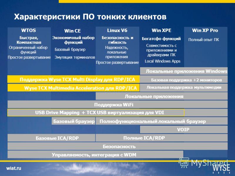 wiat.ru Характеристики ПО тонких клиентов Поддержка WiFi Local Browser USB Removable Drive Local Windows Applications Run Local Applications Безопасность и гибкость Богатсфо функций Local Windows Apps Полный опыт ПК WTOS Win CE Win XPEWin XP Pro Быст