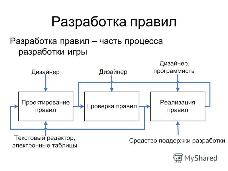 Разработка правил Разработка правил – часть процесса разработки игры