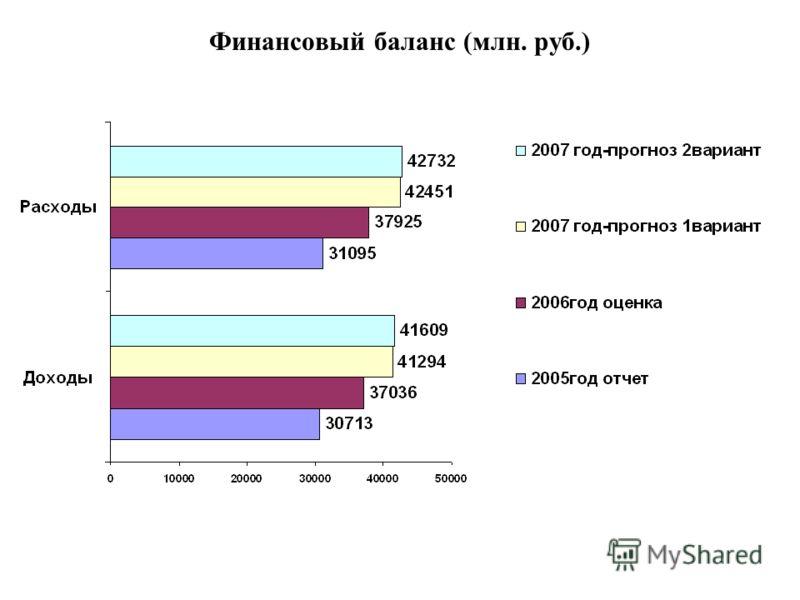 Финансовый баланс (млн. руб.)
