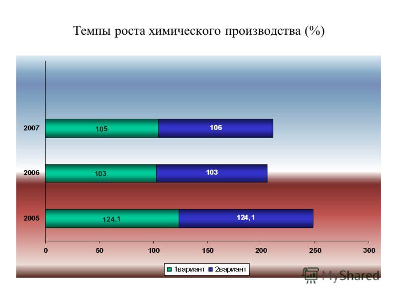 Темпы роста химического производства (%)