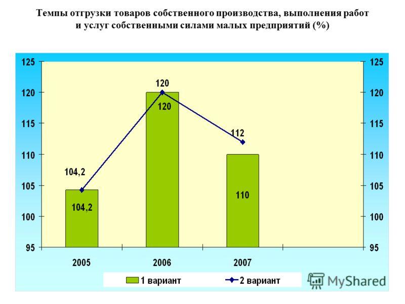 Темпы отгрузки товаров собственного производства, выполнения работ и услуг собственными силами малых предприятий (%)