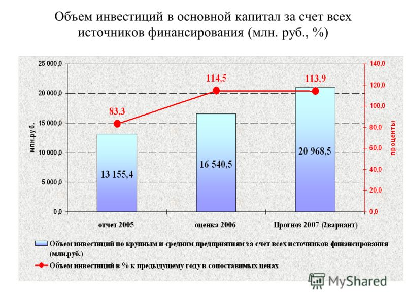 Объем инвестиций в основной капитал за счет всех источников финансирования (млн. руб., %)