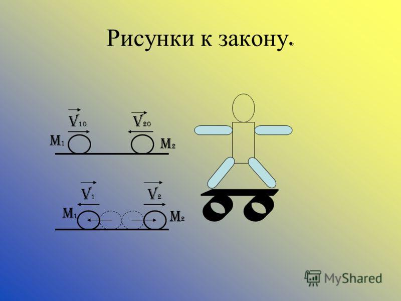 Рисунки к закону. m1m1 m2m2 V 10 v 20 m1m1 m2m2 v1v1 v2v2