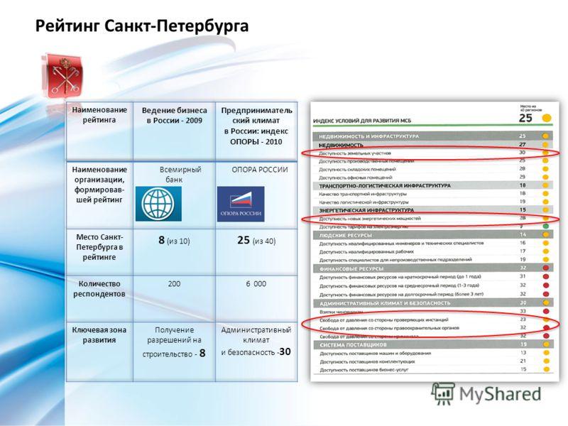 Рейтинг Санкт-Петербурга