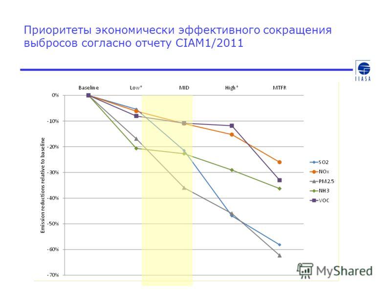 Приоритеты экономически эффективного сокращения выбросов согласно отчету CIAM1/2011