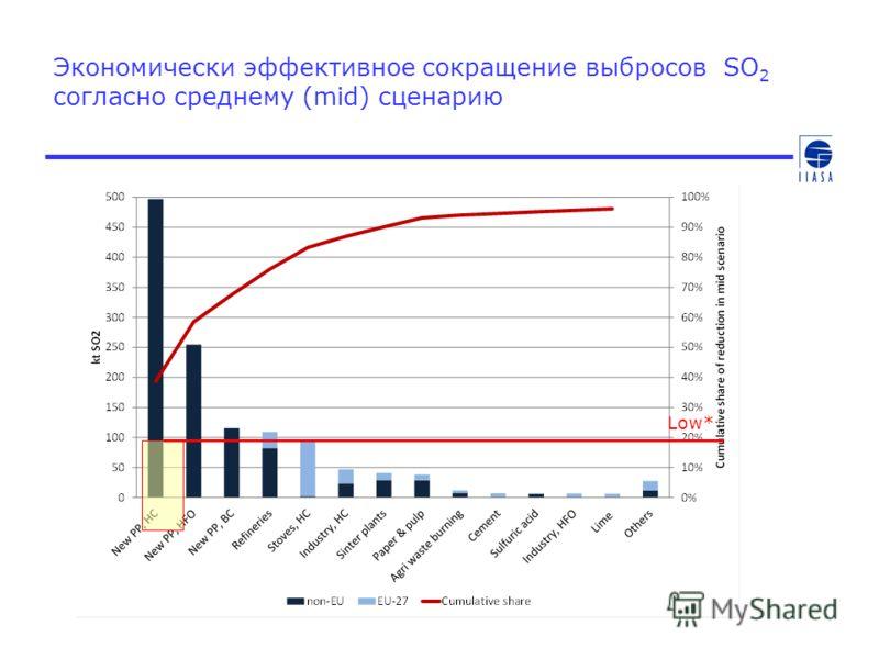 Экономически эффективное сокращение выбросов SO 2 согласно среднему (mid) сценарию Low*