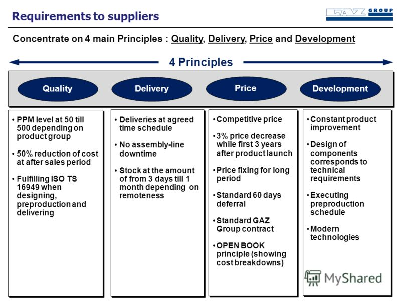 Requirements to suppliers Concentrate on 4 main Principles : Quality, Delivery, Price and Development QualityDelivery Price Development 4 Principles PPM level at 50 till 500 depending on product group 50% reduction of cost at after sales period Fulfi