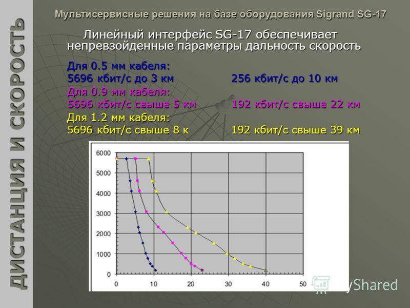 Линейный интерфейс SG-17 обеспечивает непревзойденные параметры дальность скорость ДИСТАНЦИЯ И СКОРОСТЬ Мультисервисные решения на базе оборудования Sigrand SG-17 Для 0.5 мм кабеля: 5696 кбит/c до 3 км256 кбит/c до 10 км Для 0.9 мм кабеля: 5696 кбит/