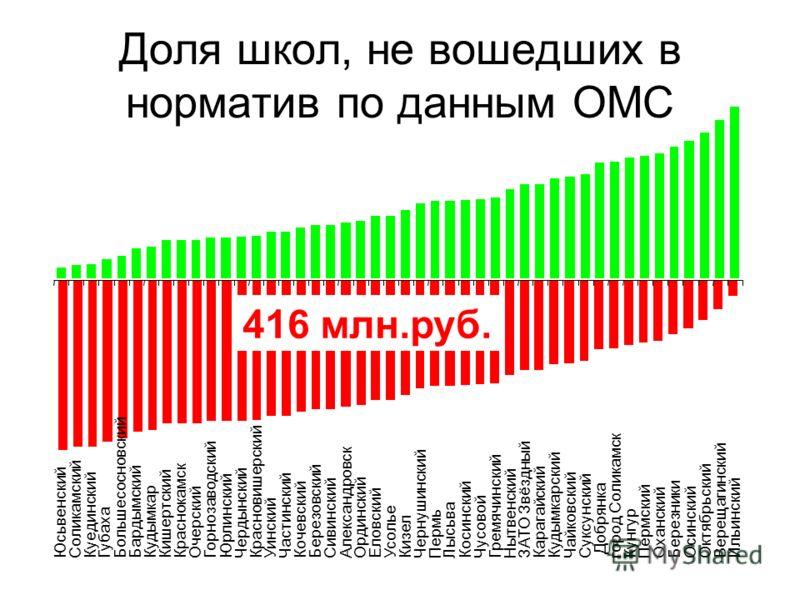 Доля школ, не вошедших в норматив по данным ОМС ЮсьвенскийСоликамскийКуединскийГубахаБольшесосновскийБардымскийКудымкарКишертскийКраснокамскОчерскийГорнозаводскийЮрлинскийЧердынскийКрасновишерскийУинскийЧастинскийКочевский Березовский Сивинский Алекс