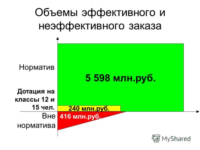 Объемы эффективного и неэффективного заказа 5 598 млн.руб. 416 млн.руб. 240 млн.руб. Норматив Вне норматива Дотация на классы 12 и 15 чел.