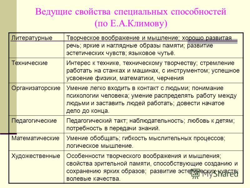 Ведущие свойства специальных способностей (по Е.А.Климову) ЛитературныеТворческое воображение и мышление; хорошо развитая речь; яркие и наглядные образы памяти; развитие эстетических чувств; языковое чутьё. ТехническиеИнтерес к технике, техническому