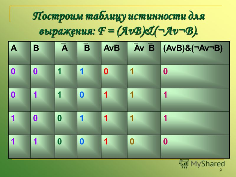 3 Построим таблицу истинности для выражения: F = (AvB)&(¬Av¬B). : AB A B AvB (AvB)&(¬Av¬B) 0011010 0110111 1001111 1100100