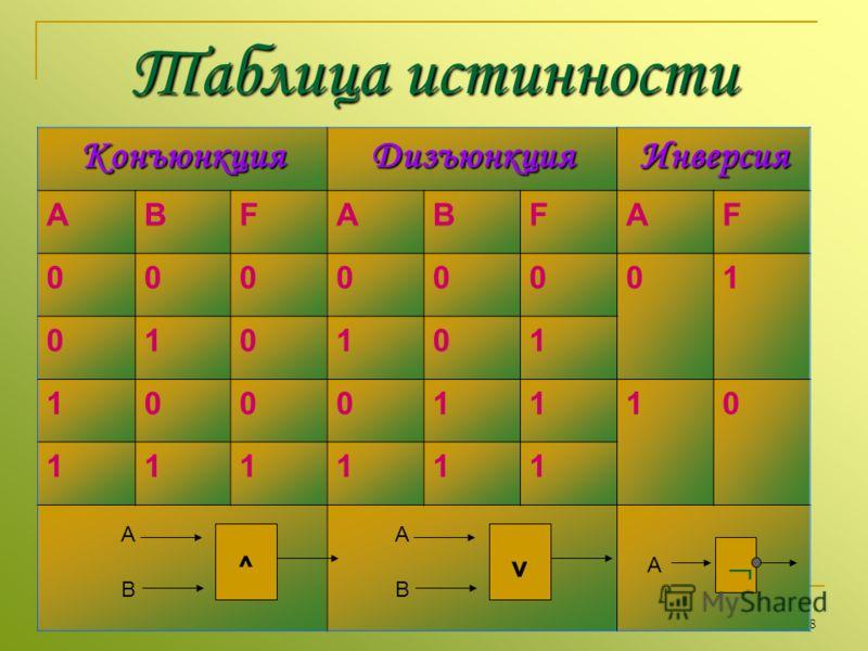 8 Таблица истинности КонъюнкцияДизъюнкцияИнверсия АBFABFAF 00000001 010101 10001110 111111 A B ^ A B v A