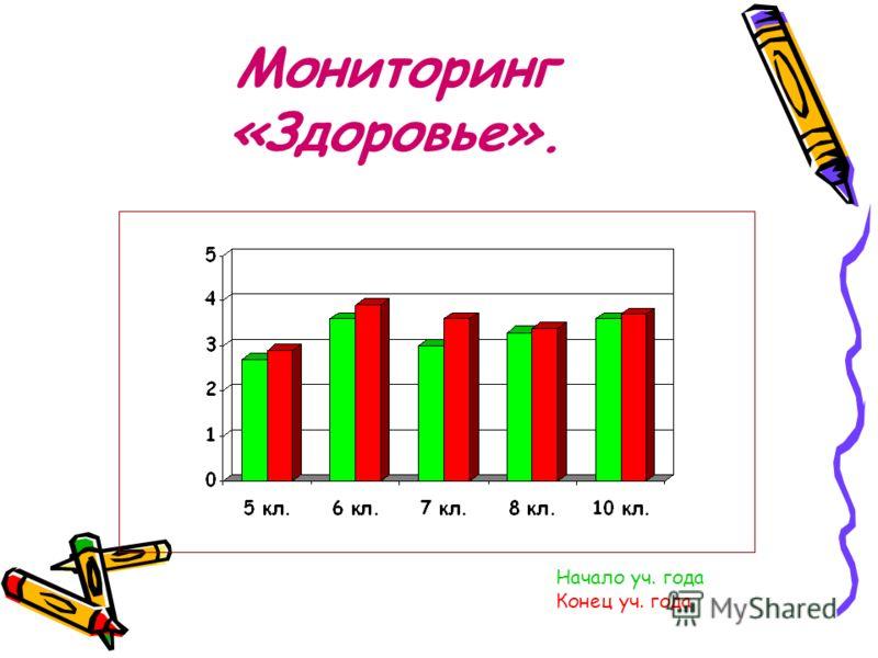 Мониторинг «Здоровье». Начало уч. года Конец уч. года
