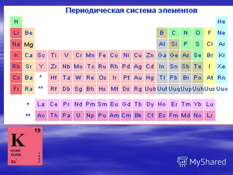 металлы Щелочные металлы.
