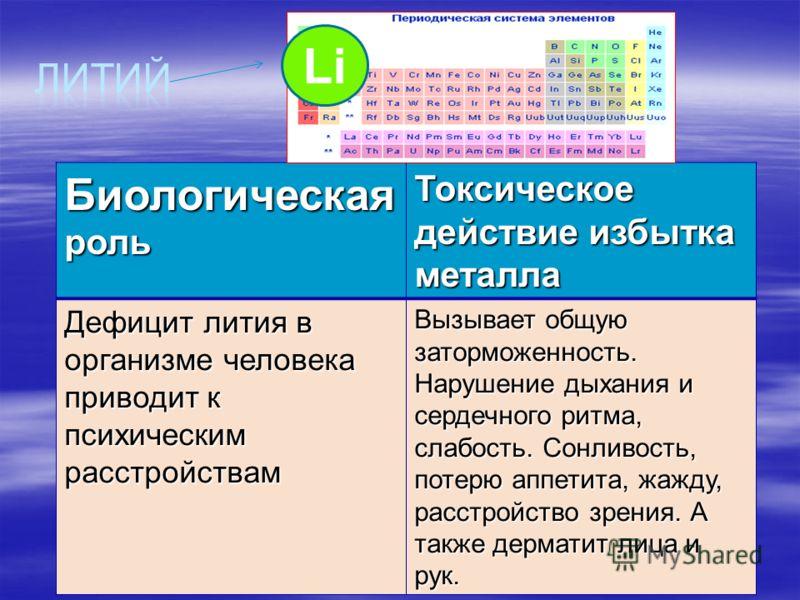 Соли калия не могут быть заменены в организме человека никакими другими солями. Соли калия не могут быть заменены в организме человека никакими другими солями. В основном калий содержится в крови и протоплазме клеток. В основном калий содержится в кр
